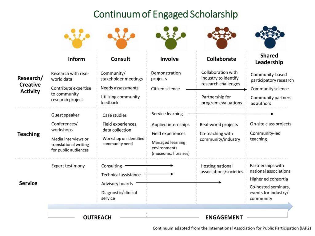 Continuum of Engaged Scholarship