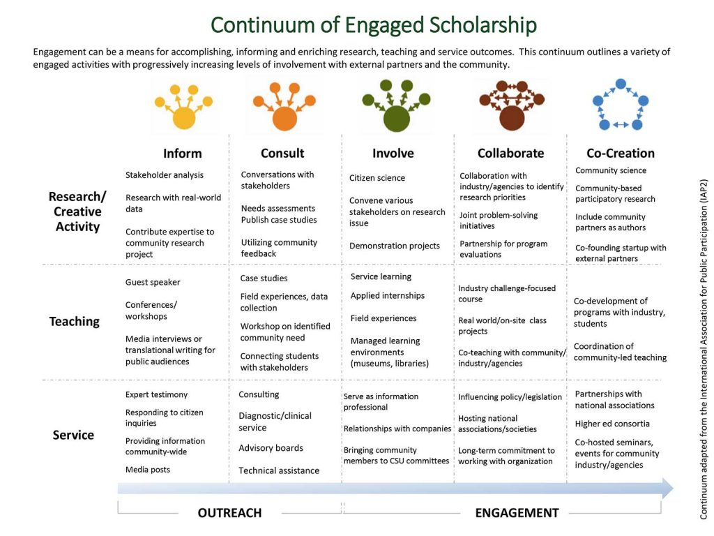 Continuum of Engaged Scholarship