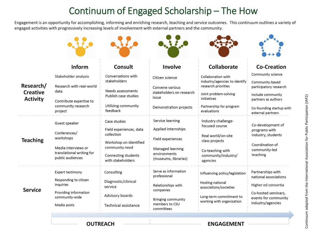 Continuum of Engaged Scholarship, pg 1
