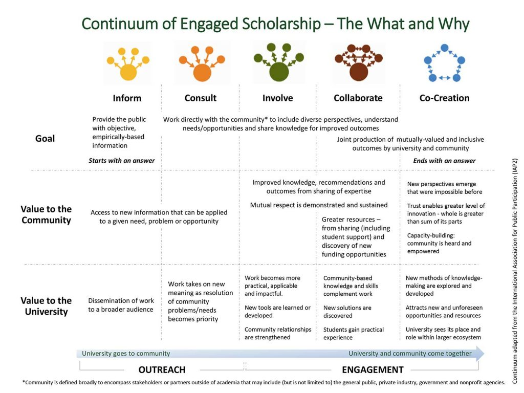 Continuum of Engaged Scholarship, pg 2